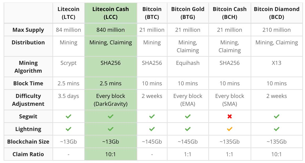 Easy earn bitcoin free