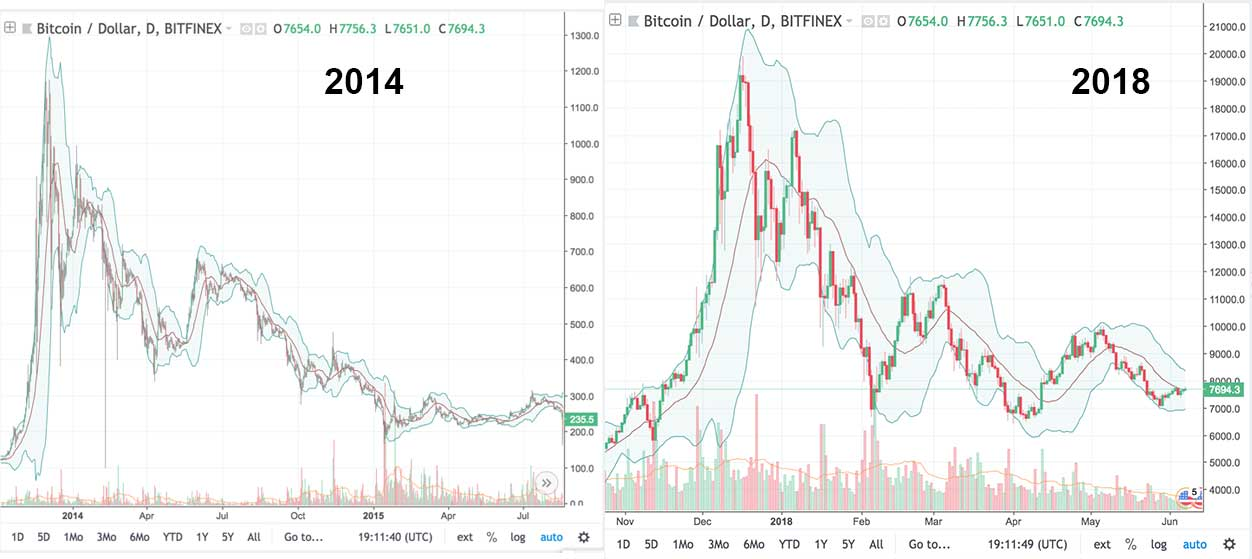 Comparing Bitcoin S 2014 Chart To 2018
