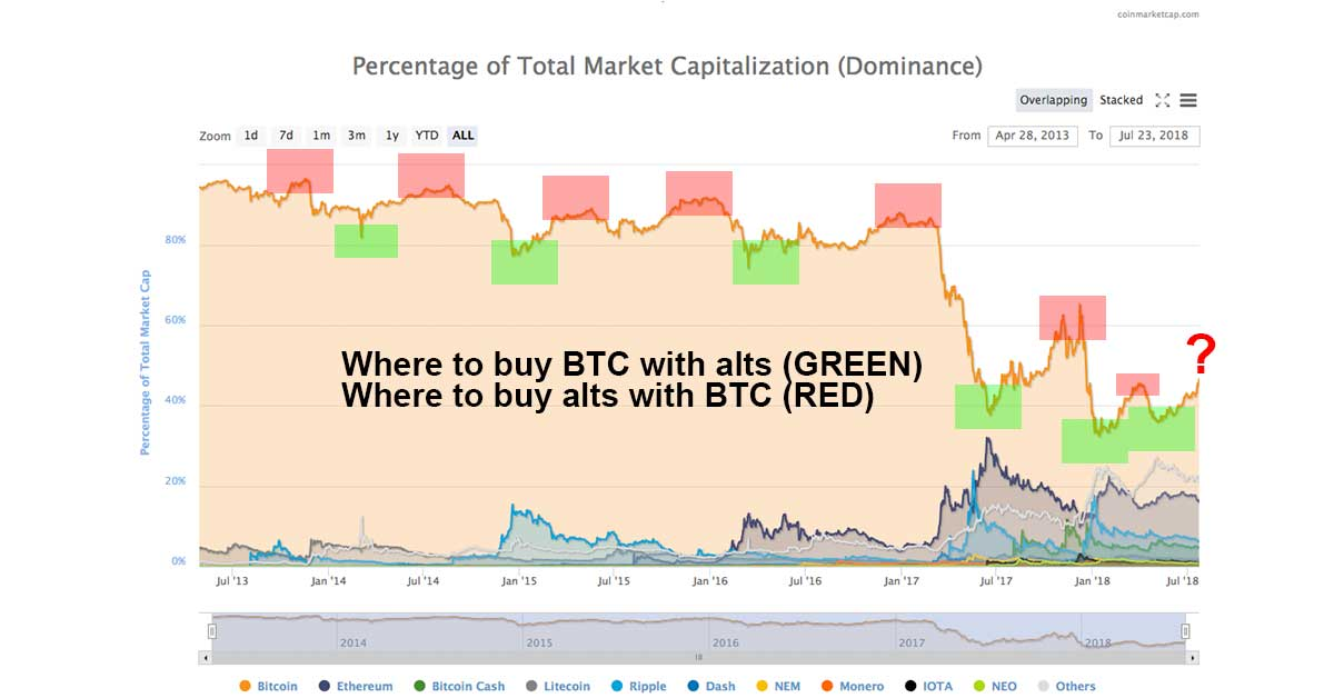 Bitcoin Dominance Hits 2018 High as Alts Lag; Here is Why