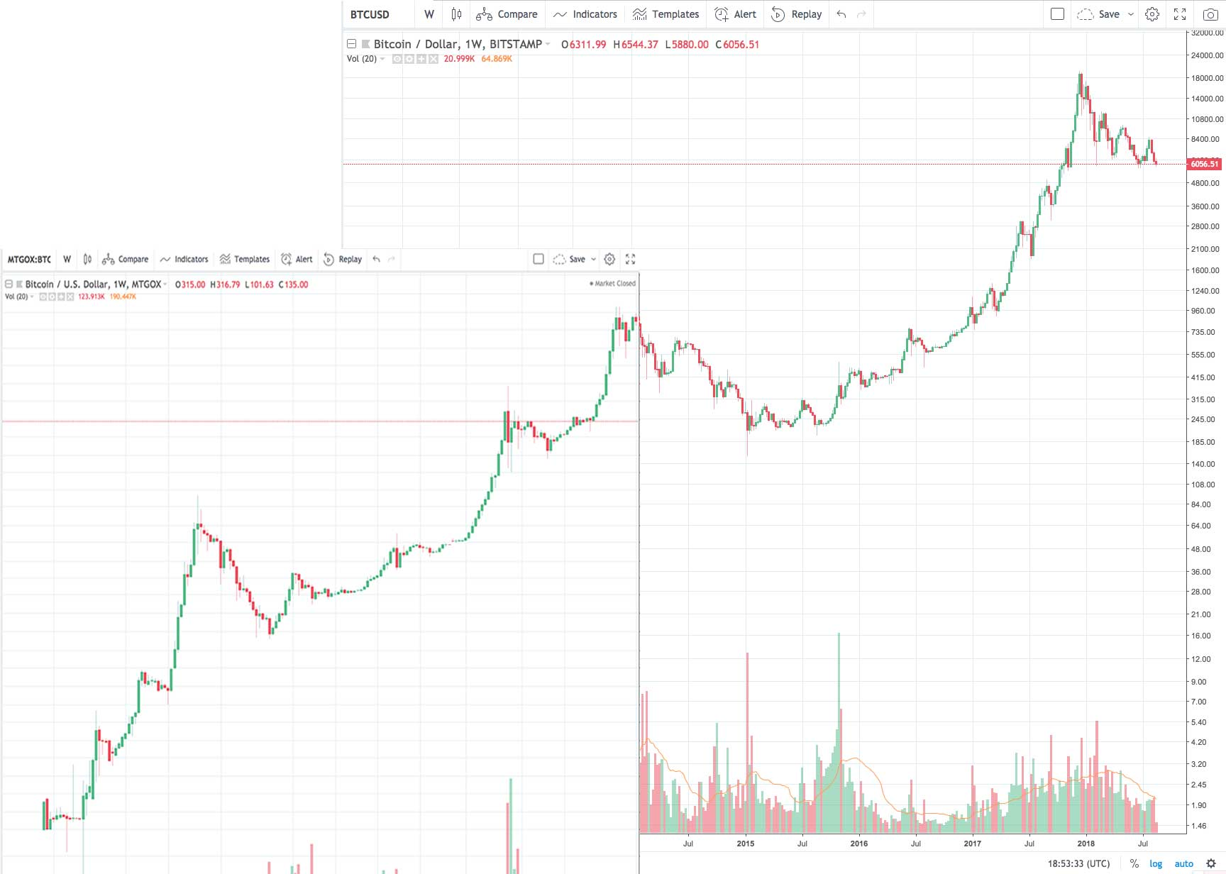 Comparing Bitcoin's 2014 Chart to 2018 - CryptoCurrency Facts