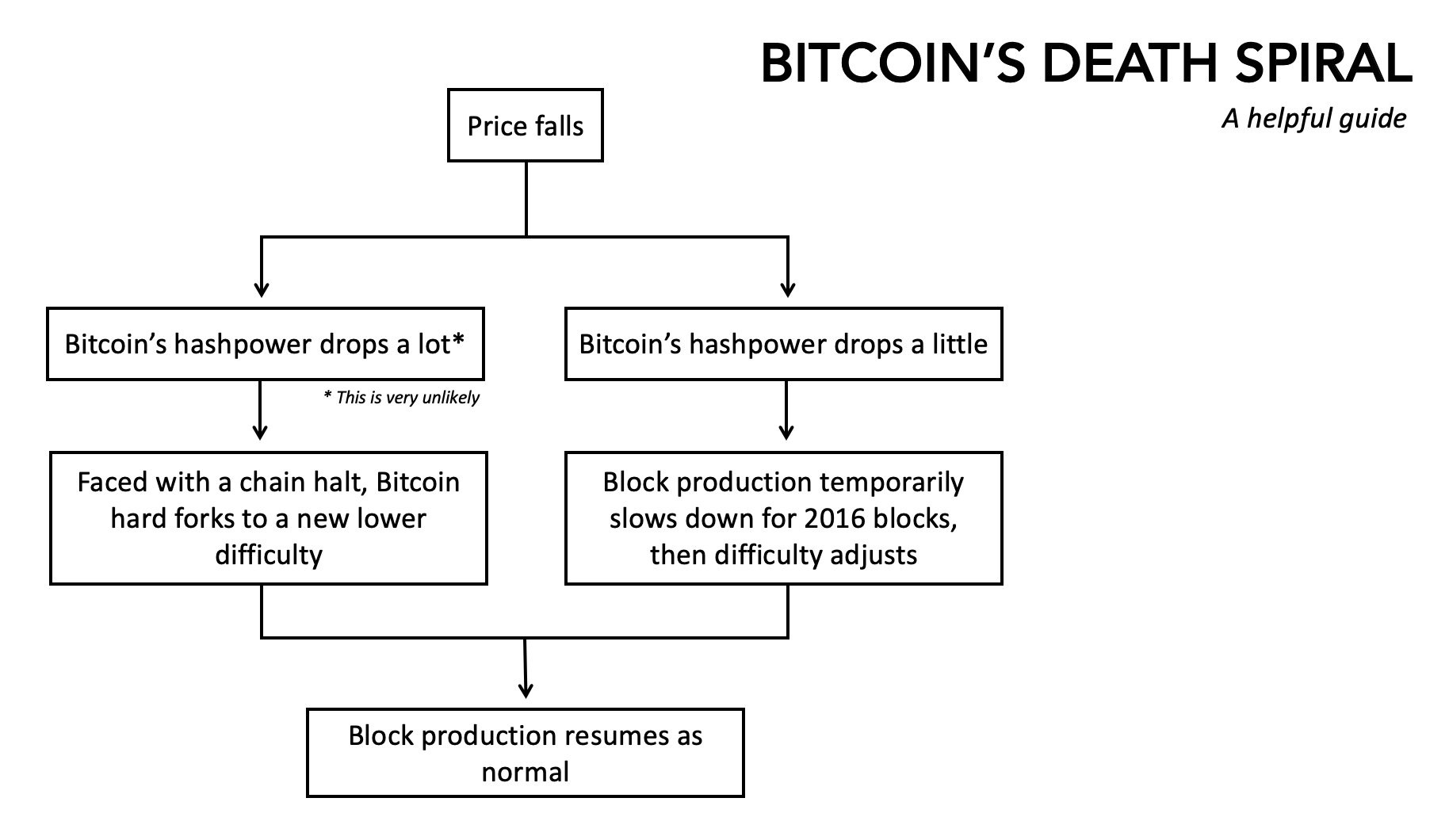Liquidation Price Bitmex Best Crypto Currency To Mine Gpu