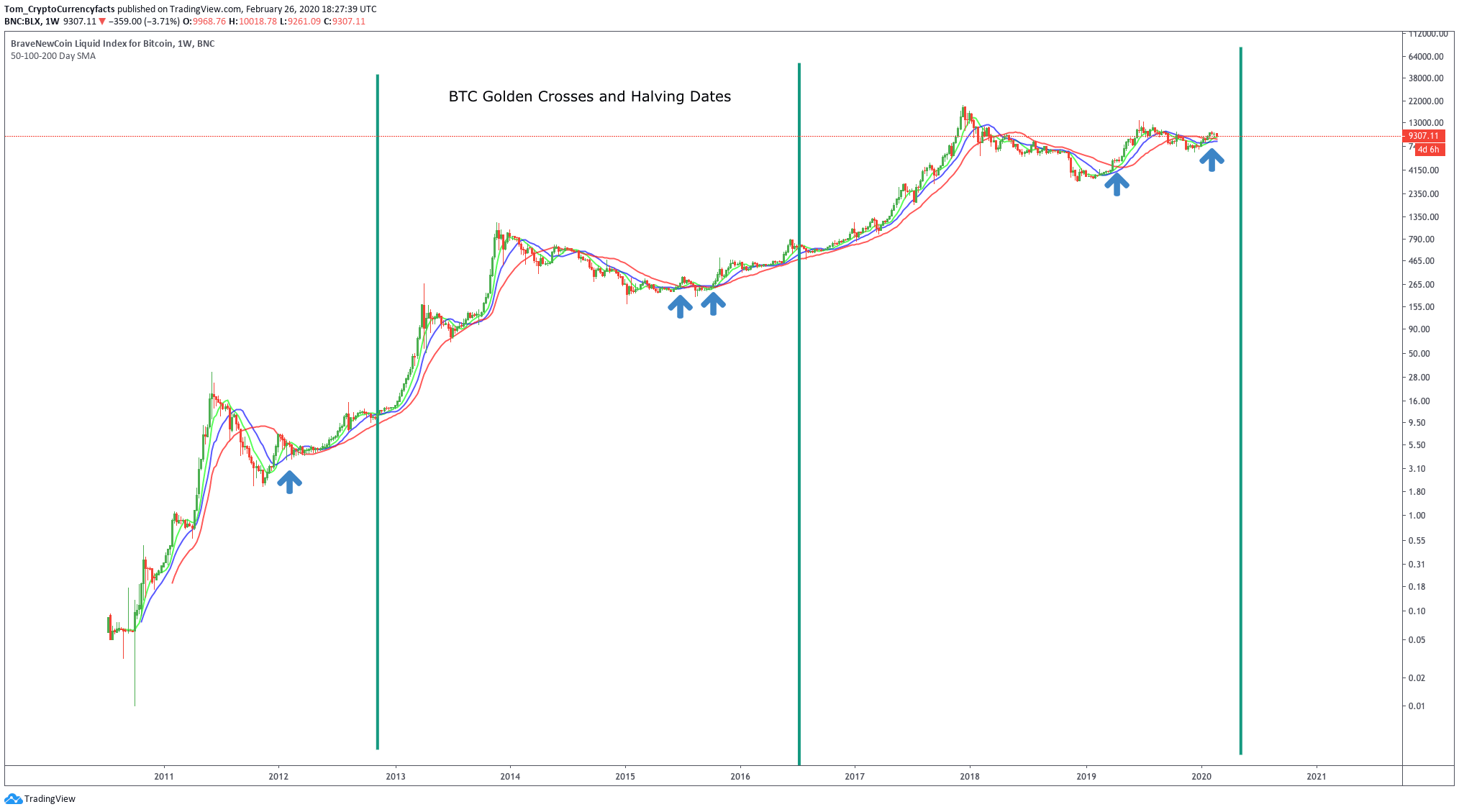 BTC Golden Crosses and Halvings