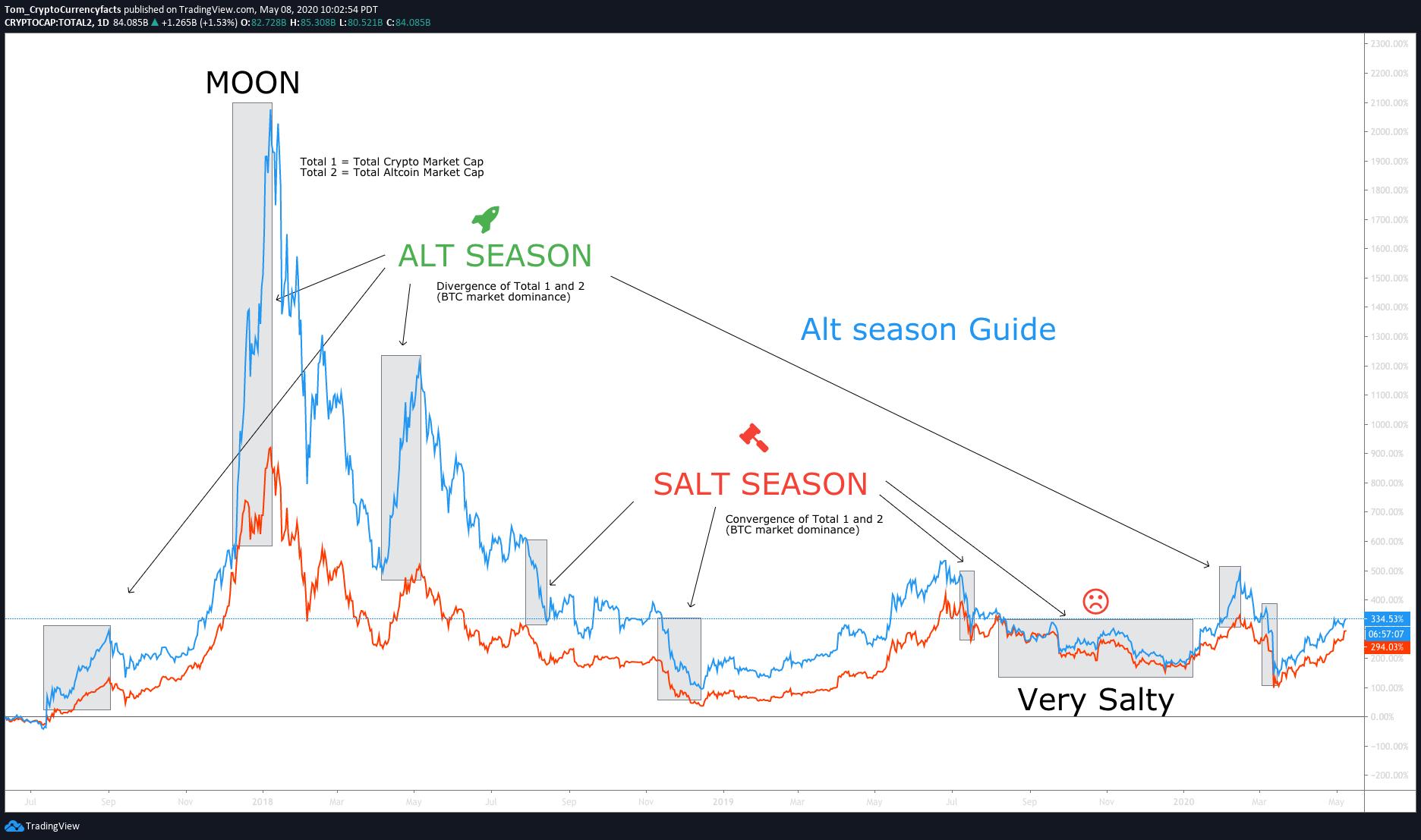 Alt Season