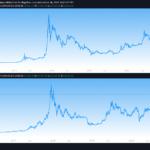 Bitcoin FOMO fractal