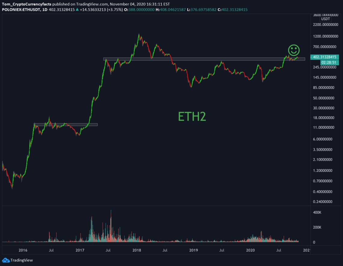 ETH2 Chart