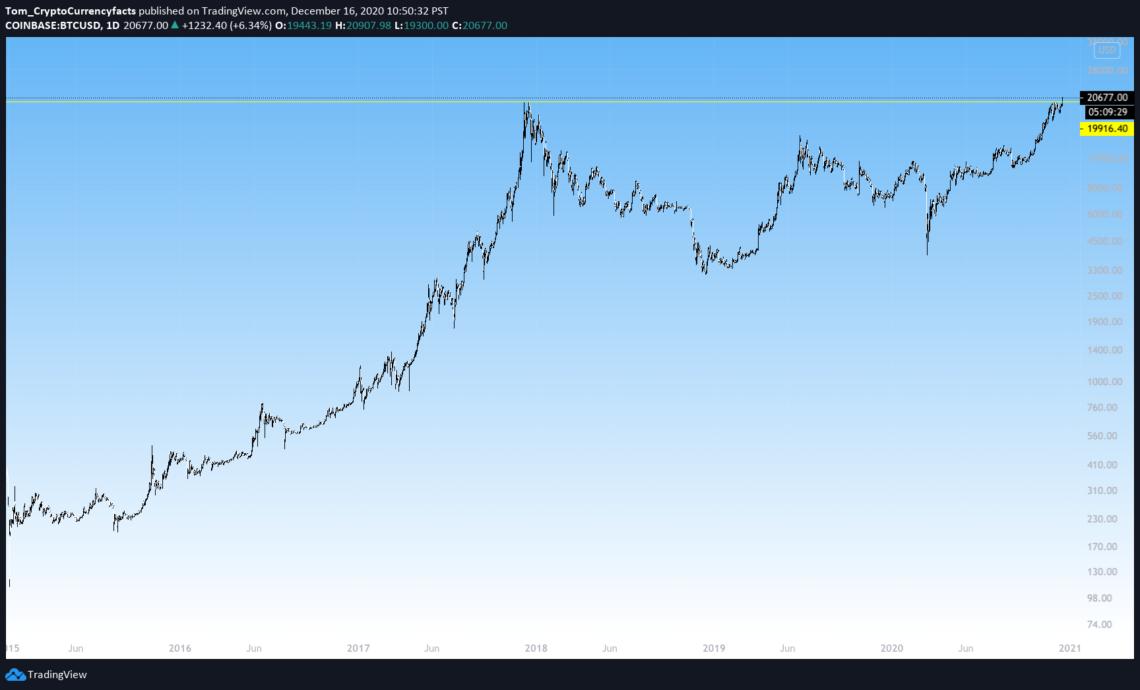 Bitcoin Breaks $20k