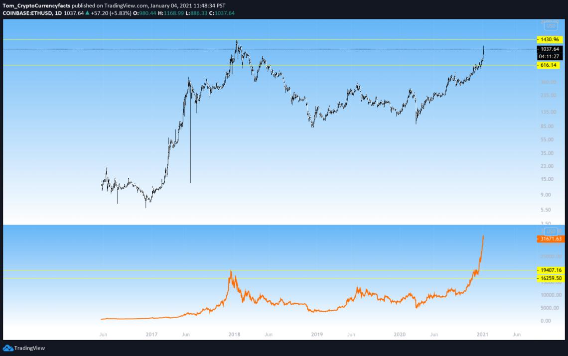 Bitcoin vs. Ethereum 2021