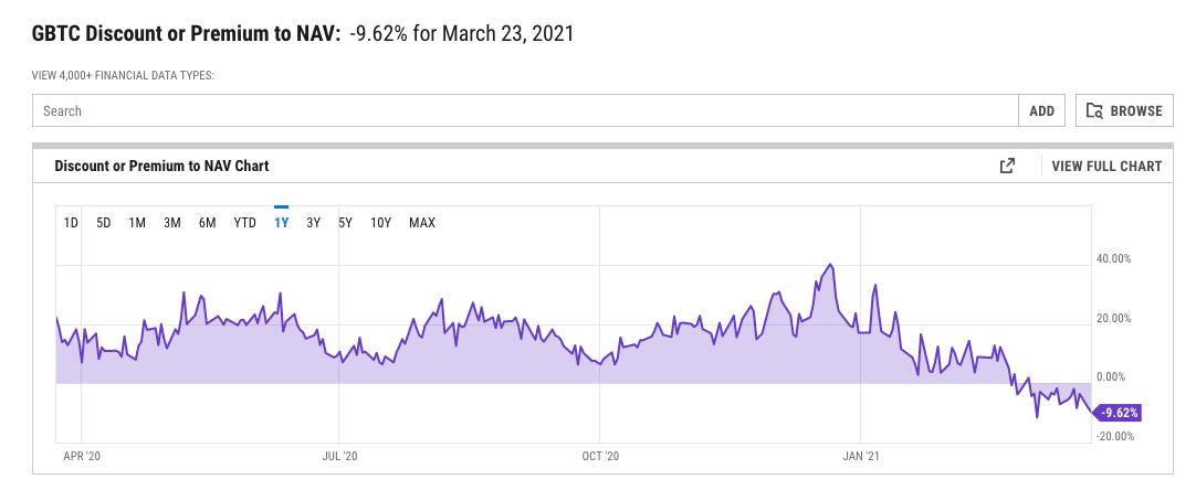 bitcoin investimento confiança gbtc guía de principiantes para el comercio de cifrado