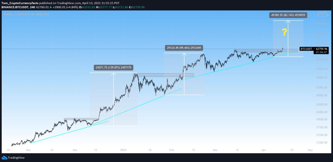 """Bitcoin's """"Coinbase breakout"""" April 2021."""