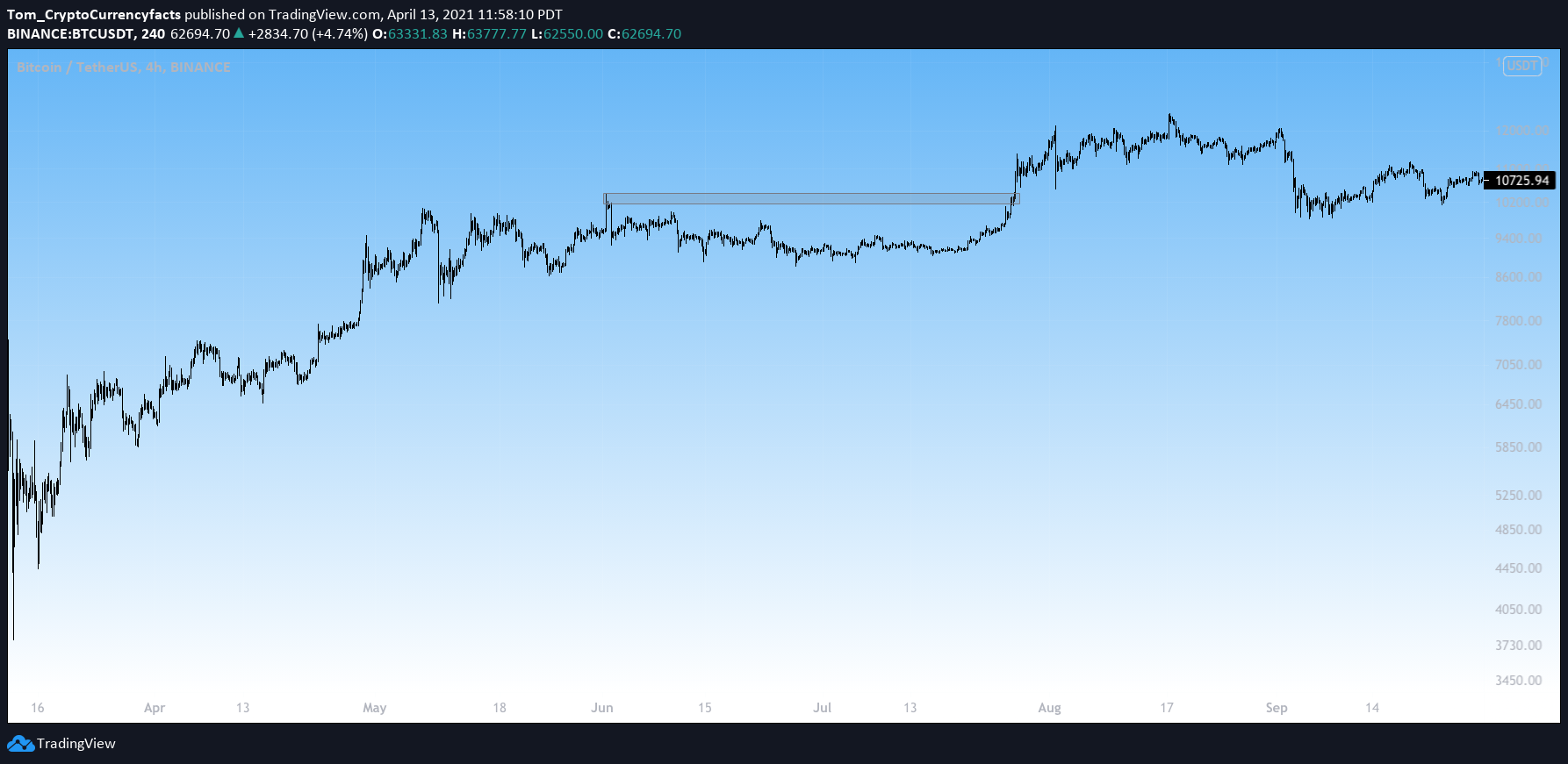 Bitcoin fails to make new highs in the summer of 2020.