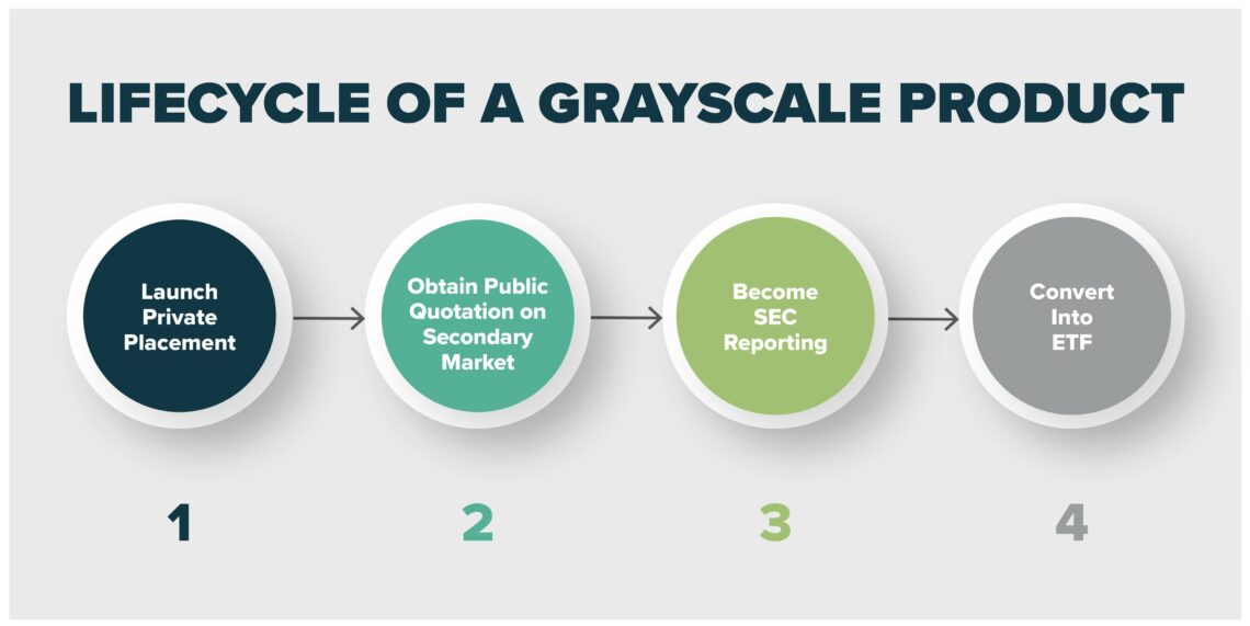 An image showing the life cycle of Grayscale products.