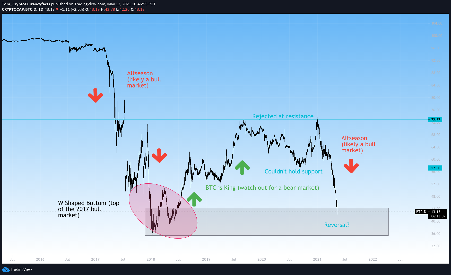 A chart showing Bitcoin dominance and market cycles.